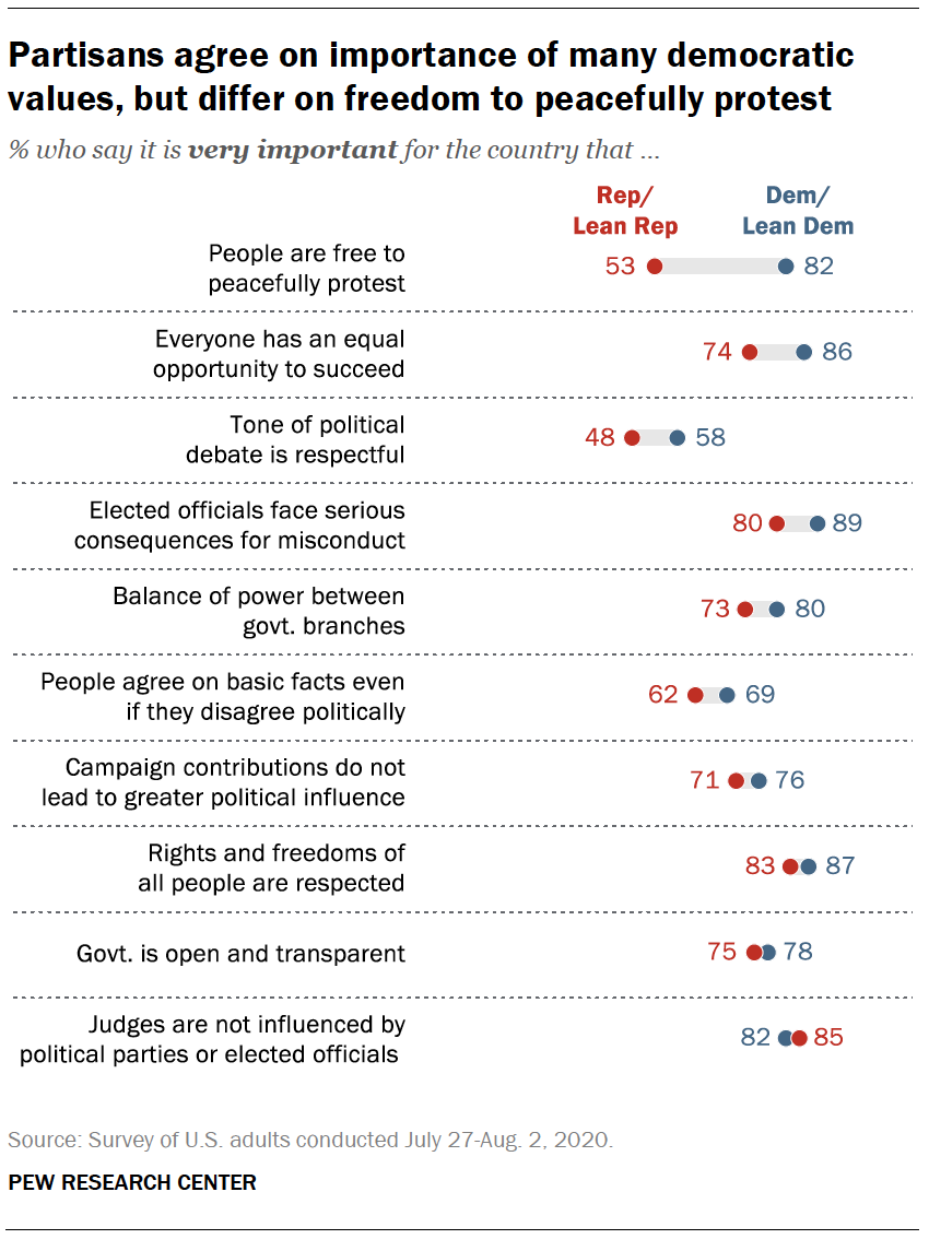 Partisans agree on importance of many democratic values, but differ on freedom to peacefully protest