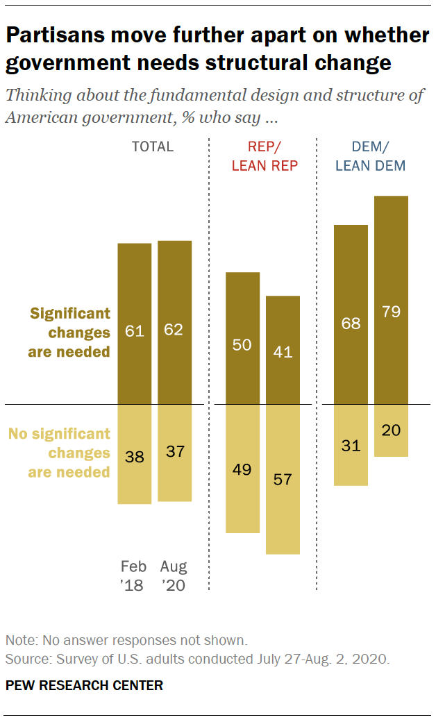 Partisans move further apart on whether government needs structural change