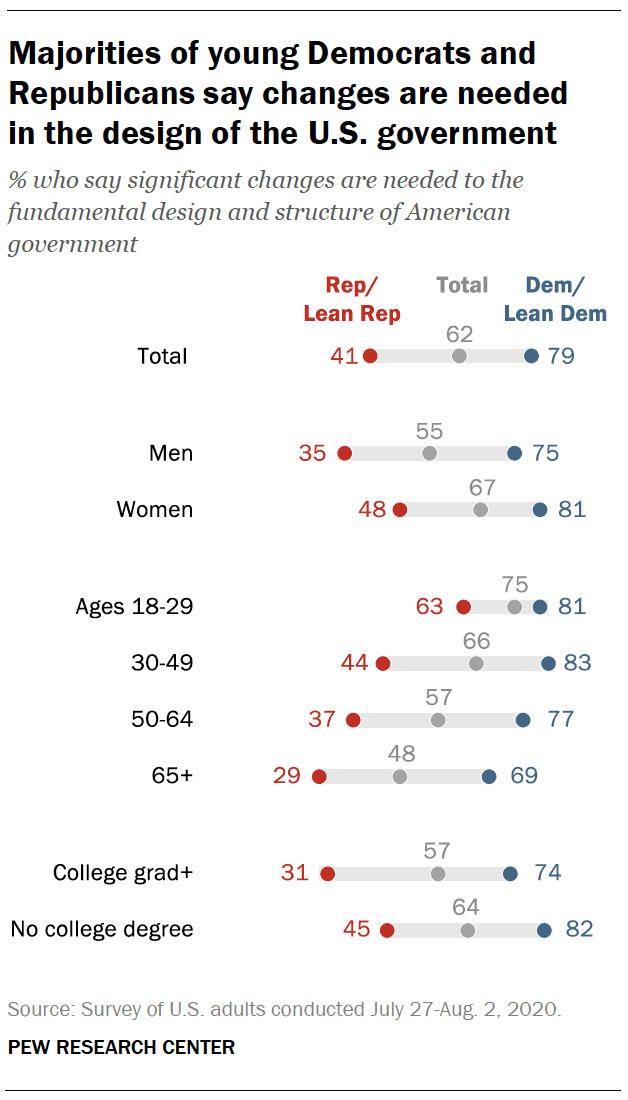 Majorities of young Democrats and Republicans say changes are needed in the design of the U.S. government