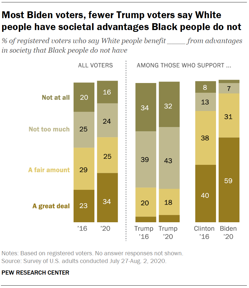 Most Biden voters, fewer Trump voters say White people have societal advantages Black people do not