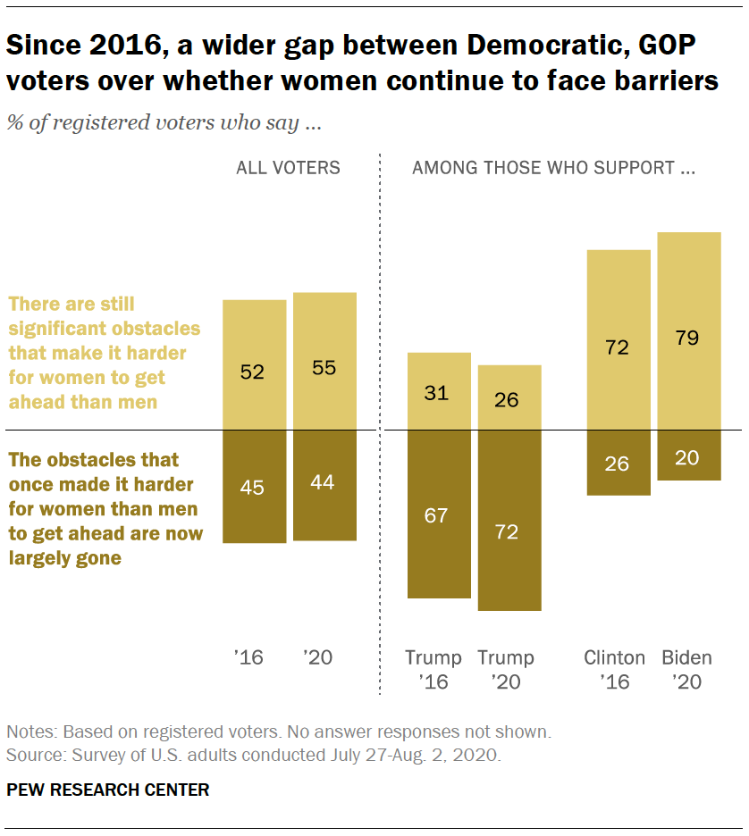 Since 2016, a wider gap between Democratic, GOP voters over whether women continue to face barriers