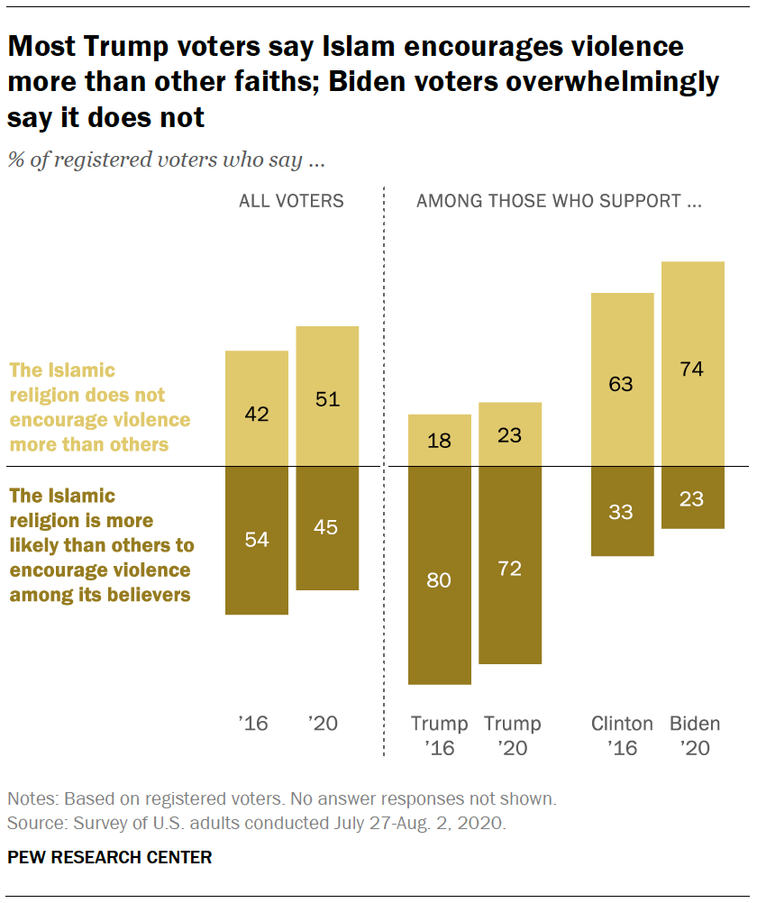 Most Trump voters say Islam encourages violence more than other faiths; Biden voters overwhelmingly say it does not