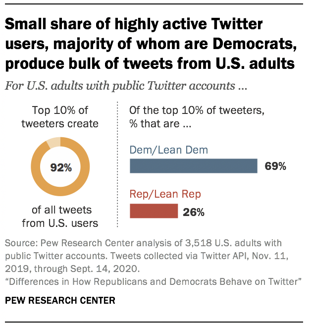 Small share of highly active Twitter users, majority of whom are Democrats, produce bulk of tweets from U.S. adults