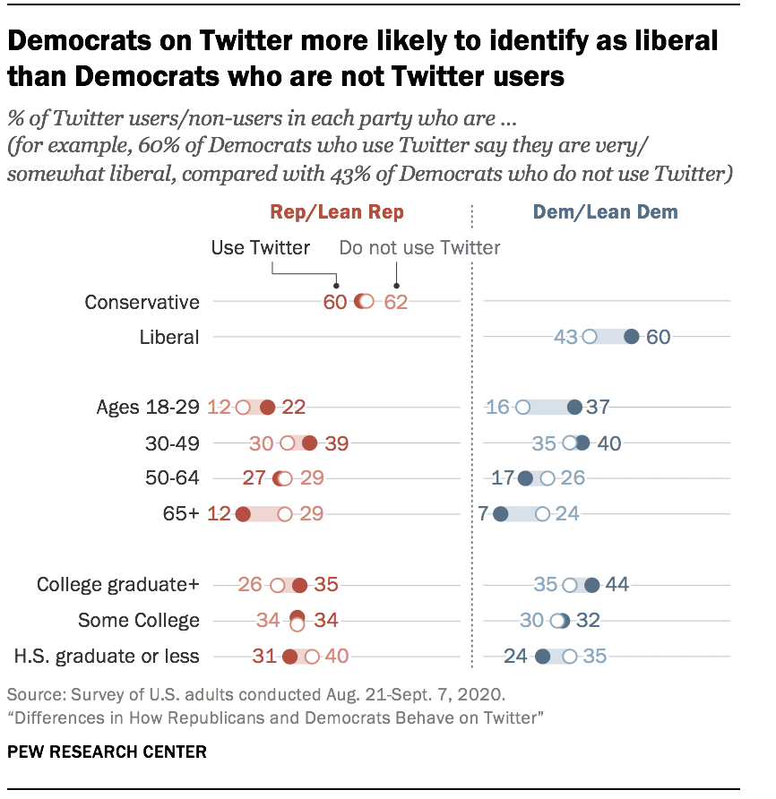 Democrats on Twitter more likely to identify as liberal than Democrats who are not Twitter users