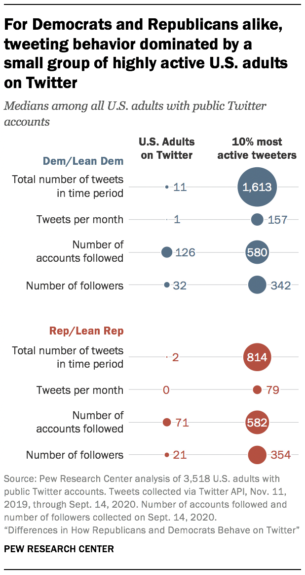 For Democrats and Republicans alike, tweeting behavior dominated by a small group of highly active U.S. adults on Twitter