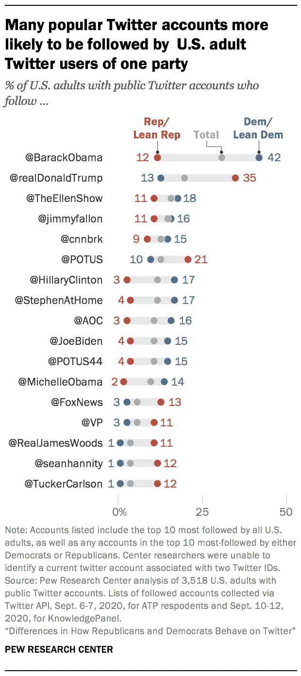 Many popular Twitter accounts more likely to be followed by U.S. adult Twitter users of one party