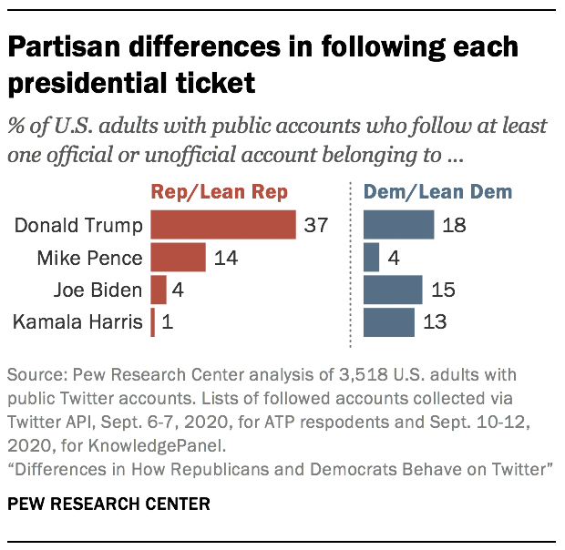 Partisan differences in following each presidential ticket