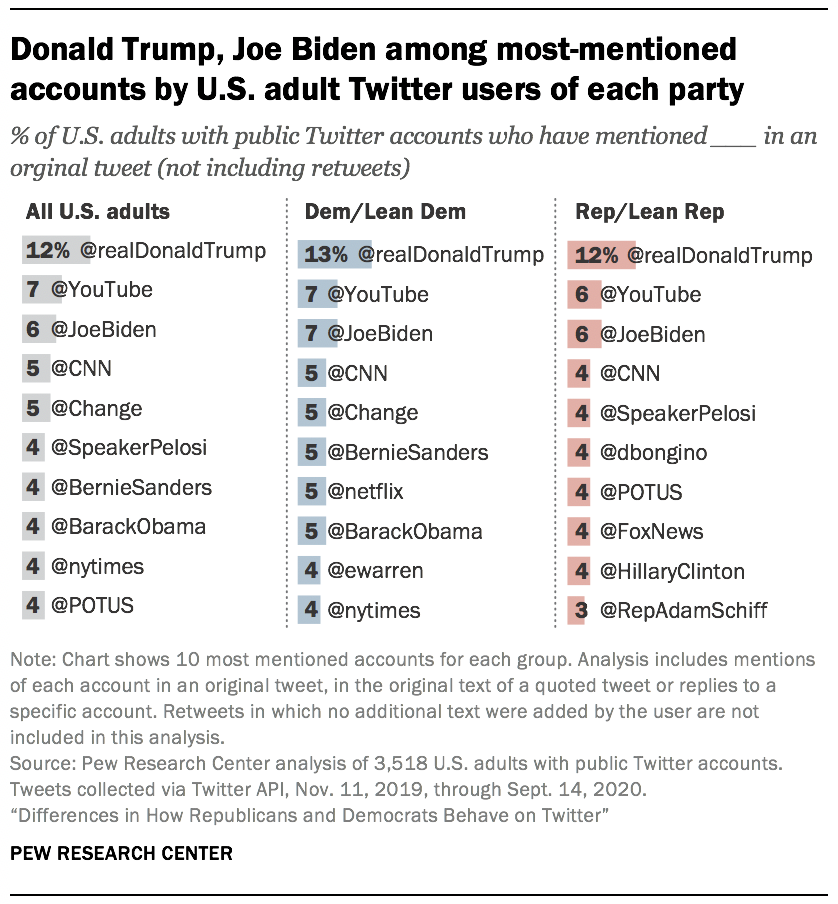 Donald Trump, Joe Biden among most-mentioned accounts by U.S. adult Twitter users of each party