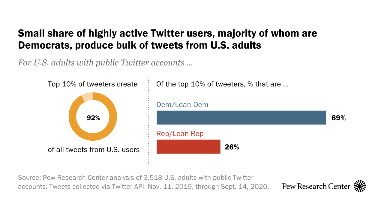 How Democrats and Republicans Use Twitter   Pew Research Center