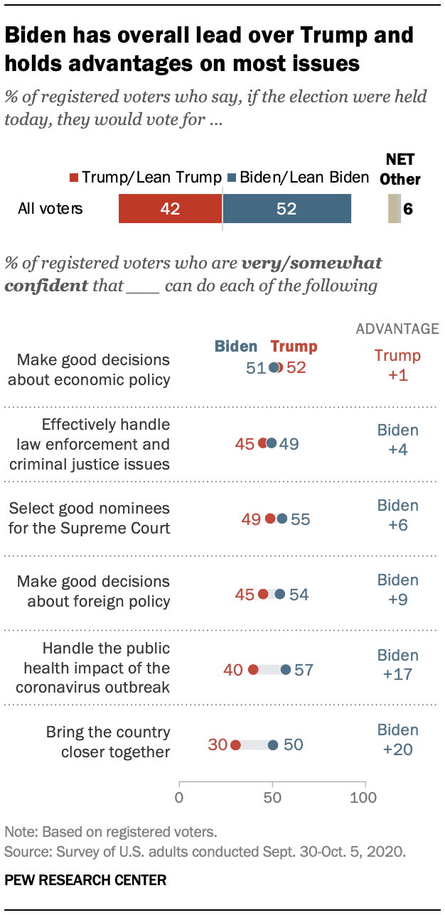 Biden has overall lead over Trump and holds advantages on most issues