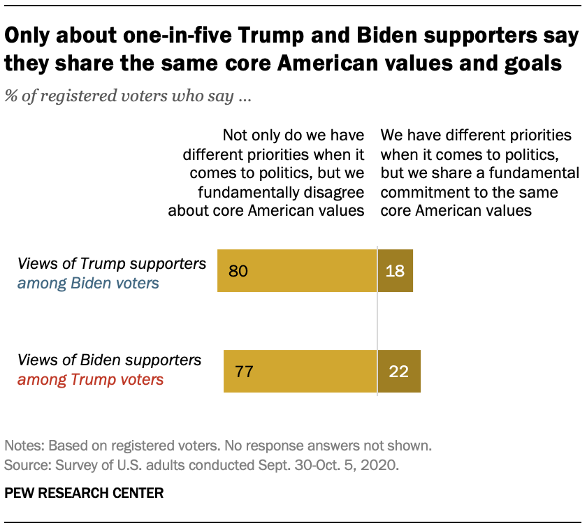 Only about one-in-five Trump and Biden supporters say they share the same core American values and goals