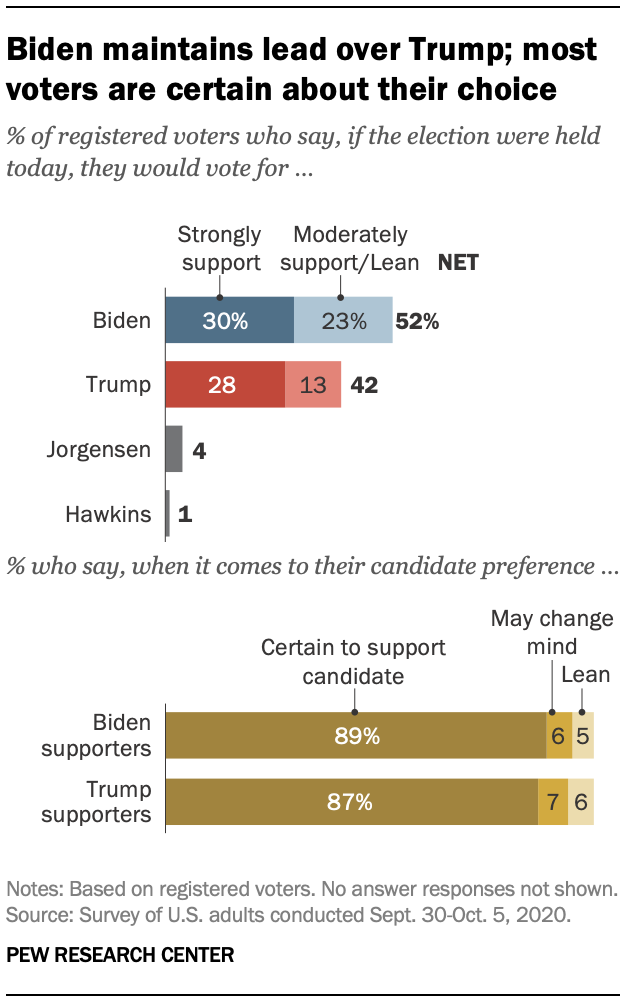 Biden maintains lead over Trump; most voters are certain about their choice