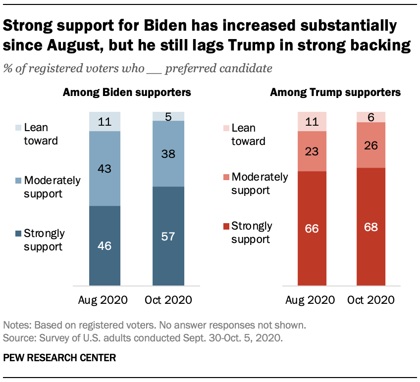 Strong support for Biden has increased substantially since August, but he still lags Trump in strong backing