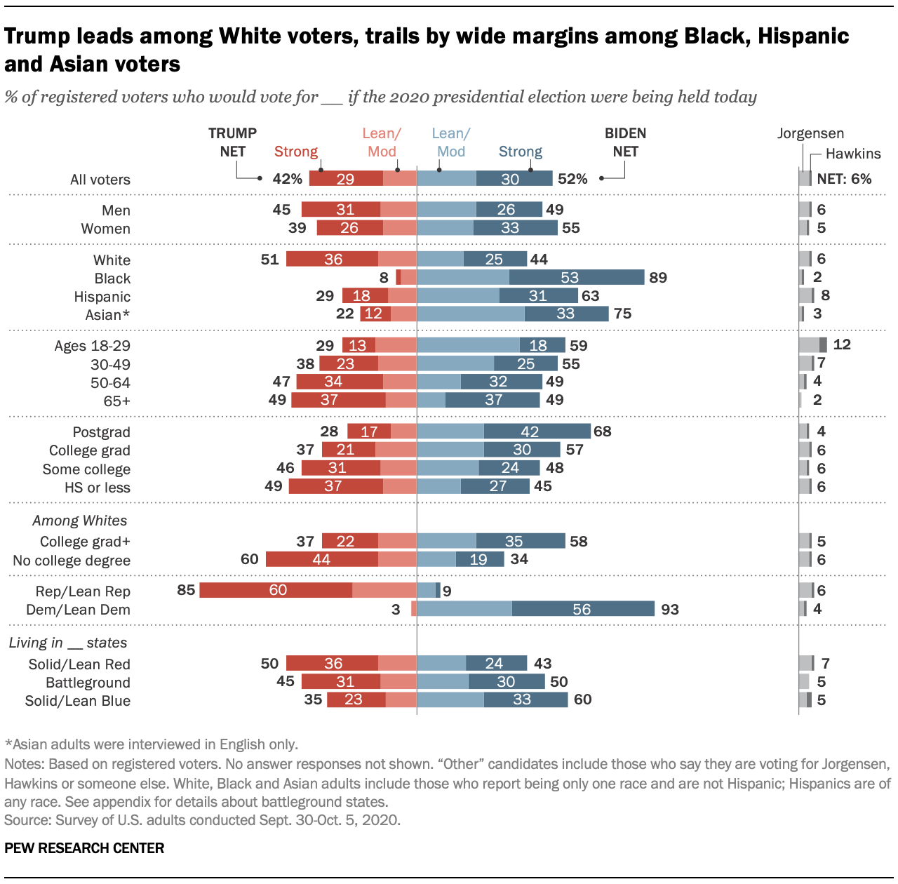 Trump leads among White voters, trails by wide margins among Black, Hispanic and Asian voters