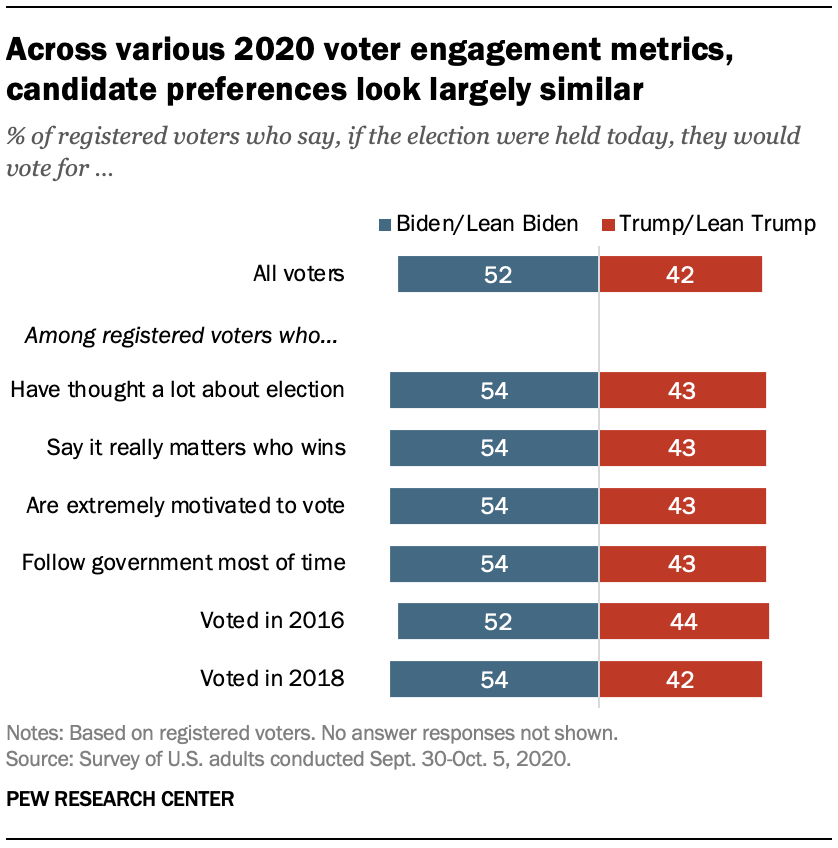 Across various 2020 voter engagement metrics, candidate preferences look largely similar