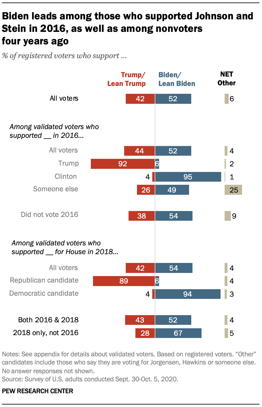 Biden leads among those who supported Johnson and Stein in 2016, as well as among nonvoters four years ago