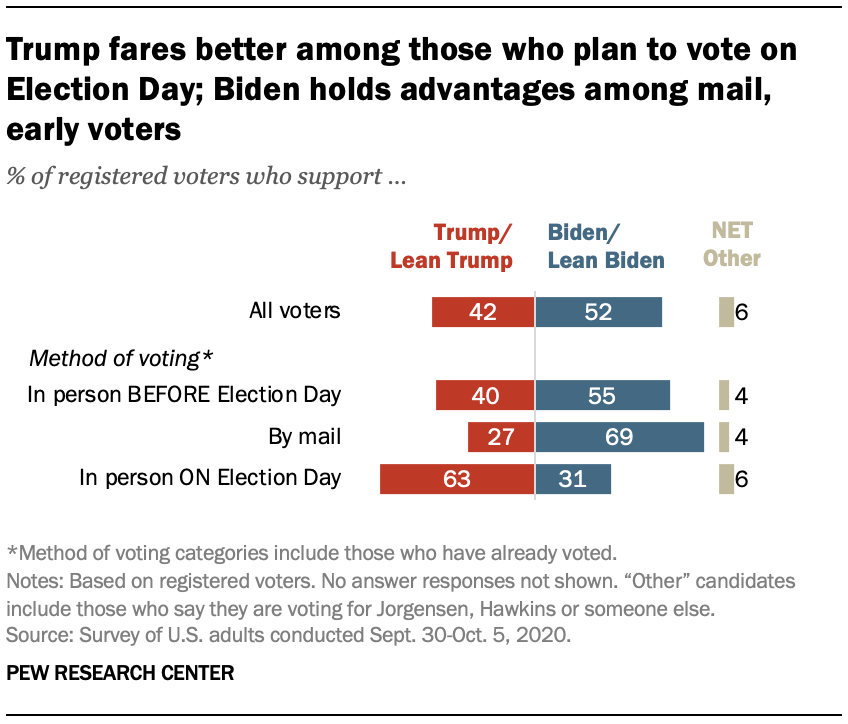 Trump fares better among those who plan to vote on Election Day; Biden holds advantages among mail, early voters