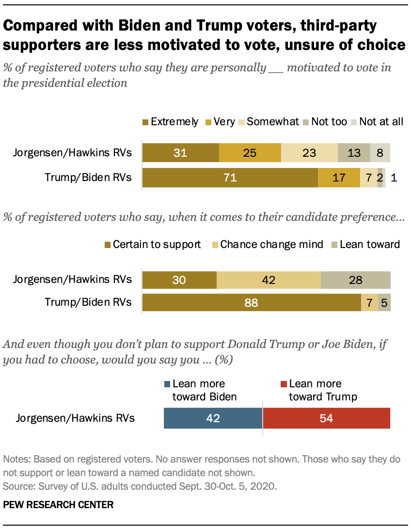 Compared with Biden and Trump voters, third-party supporters are less motivated to vote, unsure of choice