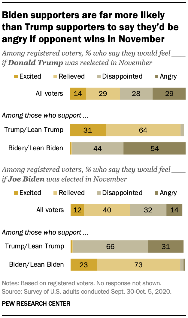 Biden supporters are far more likely than Trump supporters to say they'd be angry if opponent wins in November