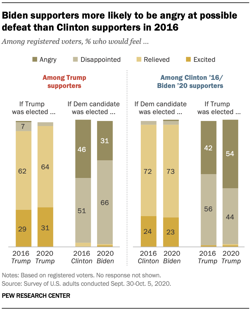 Biden supporters more likely to be angry at possible defeat than Clinton supporters in 2016