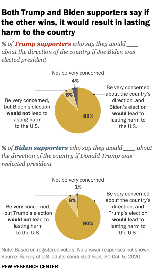 Both Trump and Biden supporters say if the other wins, it would result in lasting harm to the country