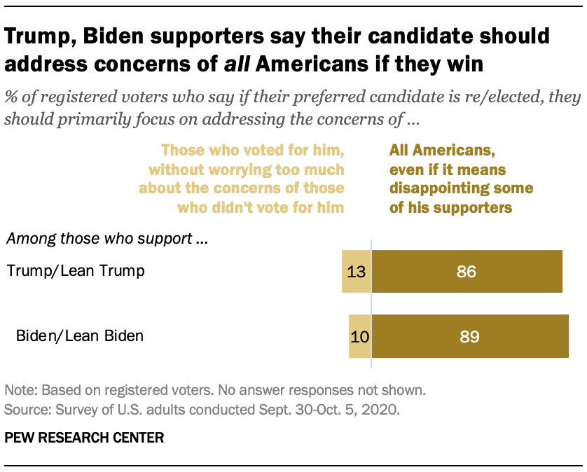Trump, Biden supporters say their candidate should address concerns of all Americans if they win