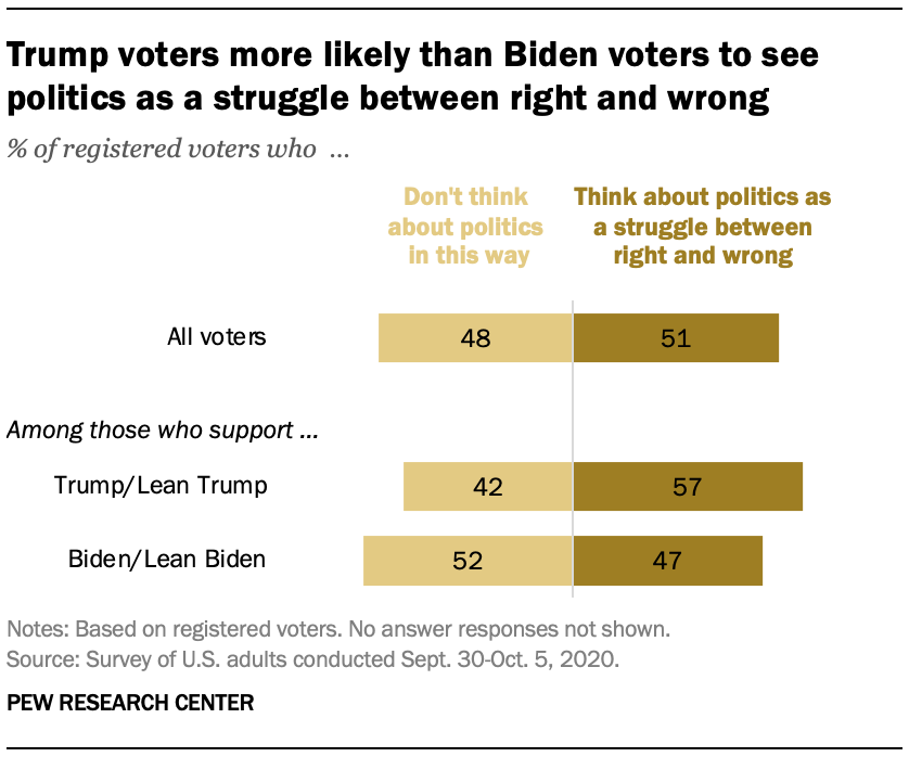 Trump voters more likely than Biden voters to see politics as a struggle between right and wrong