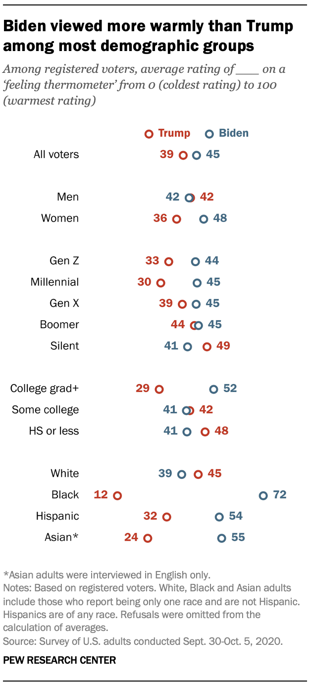 Biden viewed more warmly than Trump among most demographic groups