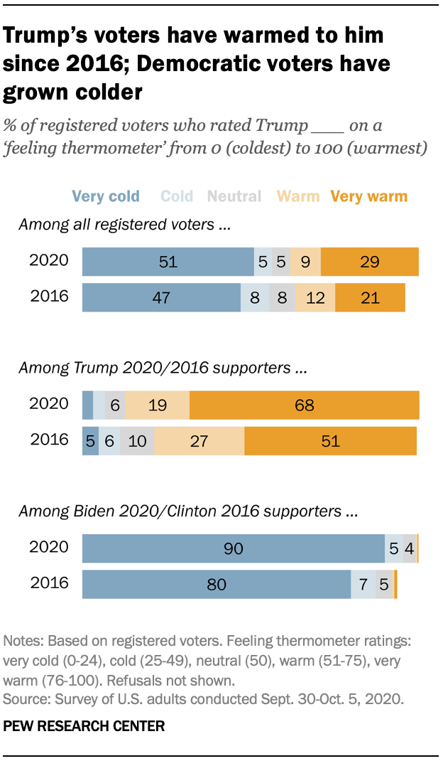 Trump's voters have warmed to him since 2016; Democratic voters have grown colder