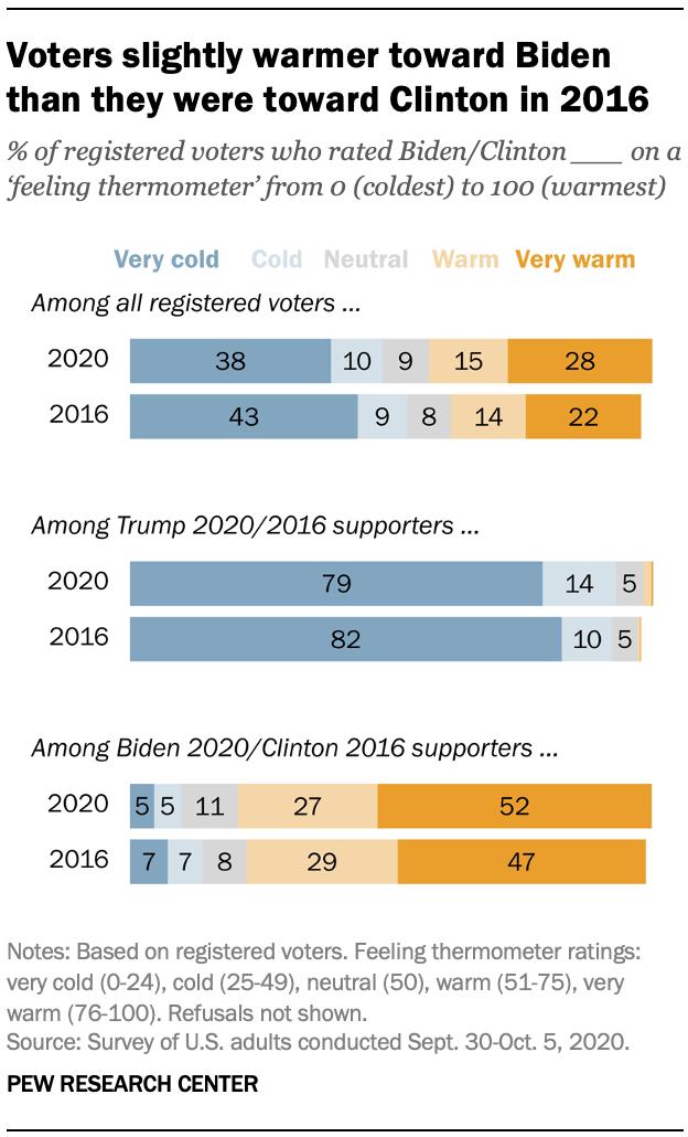 Voters slightly warmer toward Biden than they were toward Clinton in 2016