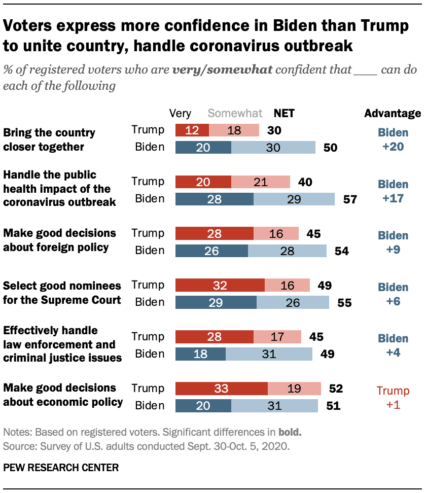 Voters express more confidence in Biden than Trump to unite country, handle coronavirus outbreak