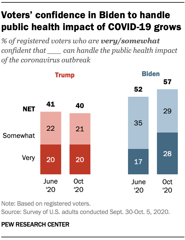 Voters' confidence in Biden to handle public health impact of COVID-19 grows