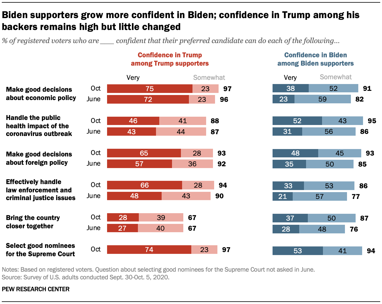 Biden supporters grow more confident in Biden; confidence in Trump among his backers remains high but little changed