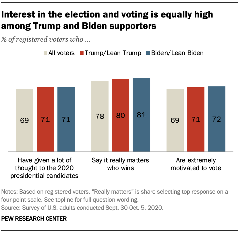 Interest in the election and voting is equally high among Trump and Biden supporters