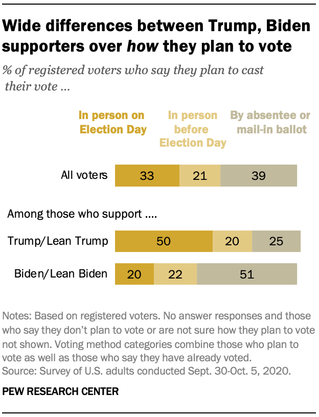 Wide differences between Trump, Biden supporters over how they plan to vote