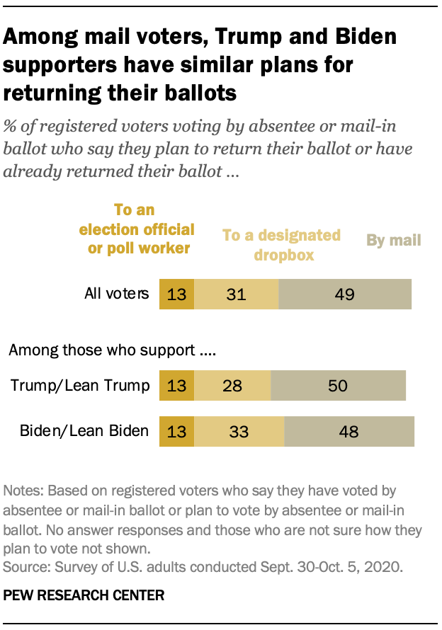 Among mail voters, Trump and Biden supporters have similar plans for returning their ballots
