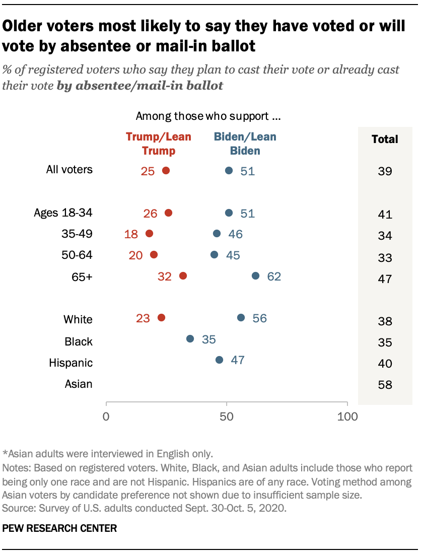 Older voters most likely to say they have voted or will vote by absentee or mail-in ballot