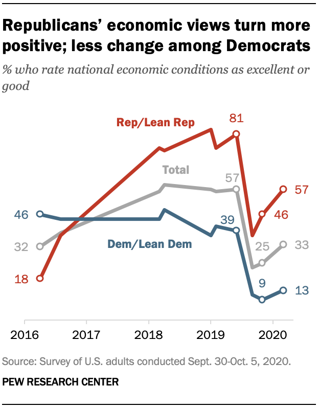 Republicans' economic views turn more positive; less change among Democrats