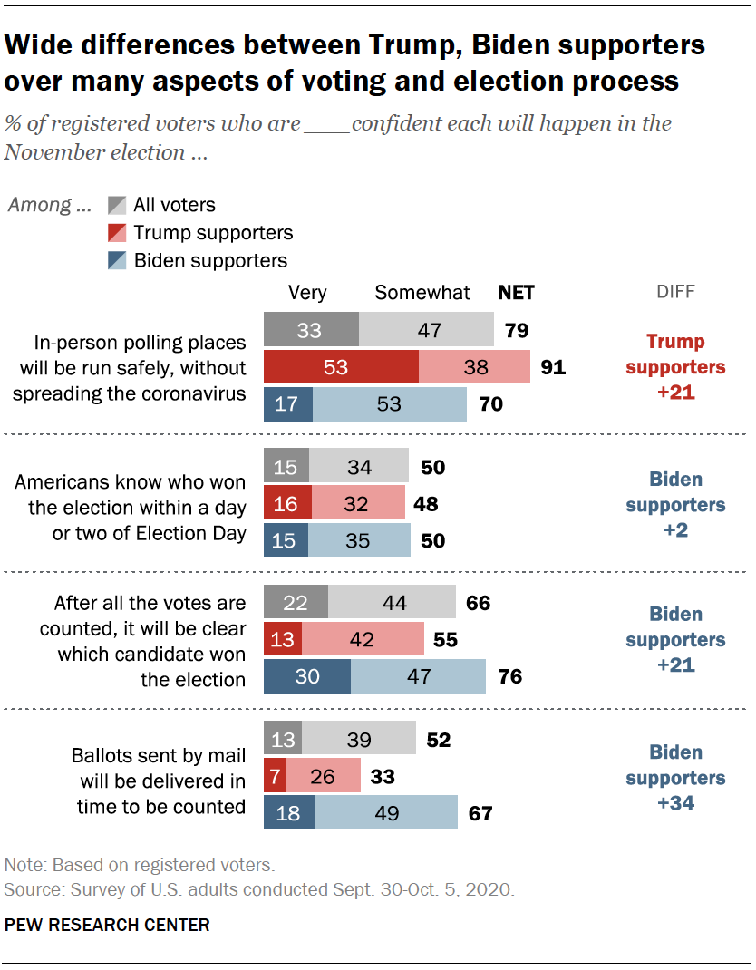 Wide differences between Trump, Biden supporters over many aspects of voting and election process