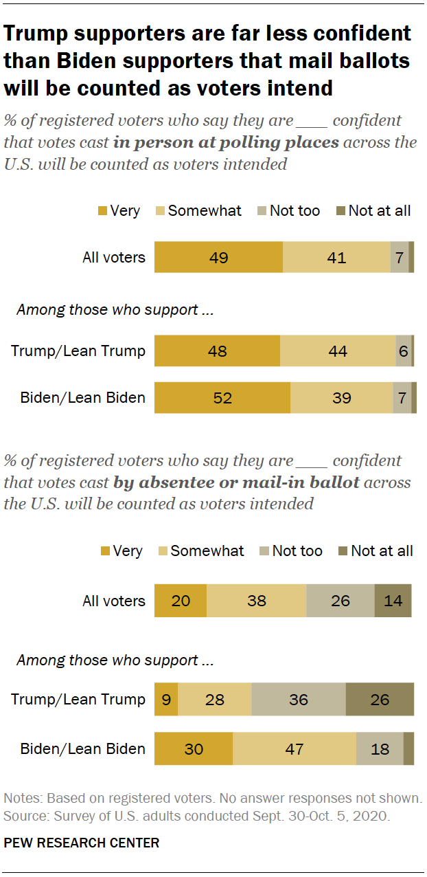 Trump supporters are far less confident than Biden supporters that mail ballots will be counted as voters intend