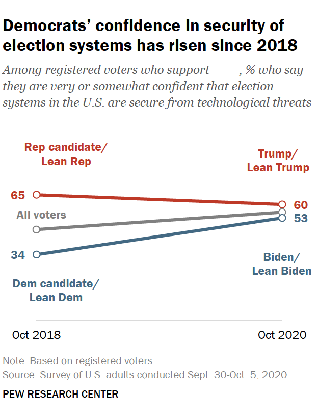 Democrats' confidence in security of election systems has risen since 2018