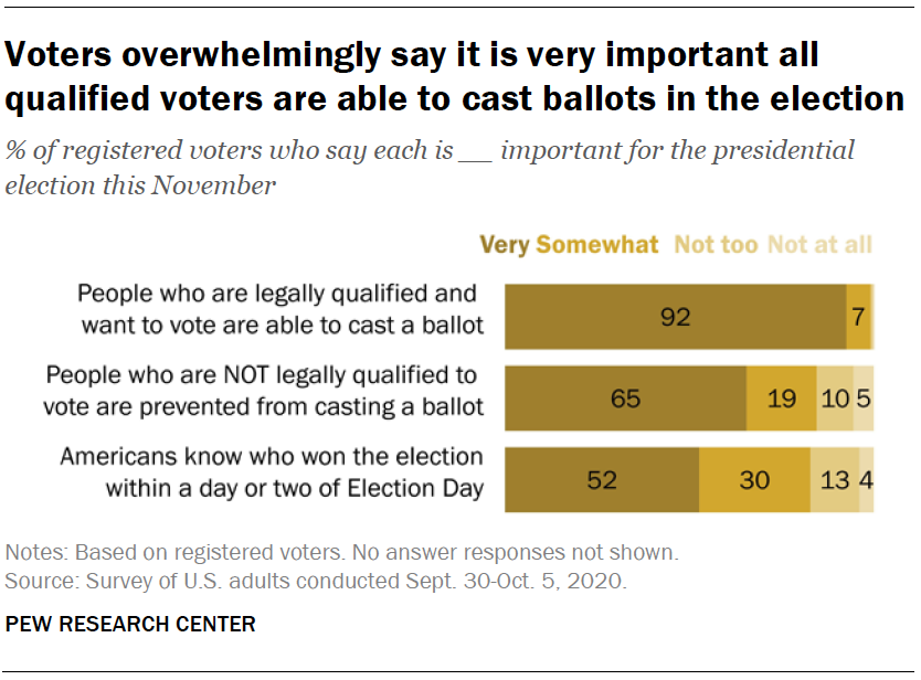 Voters overwhelmingly say it is very important all qualified voters are able to cast ballots in the election