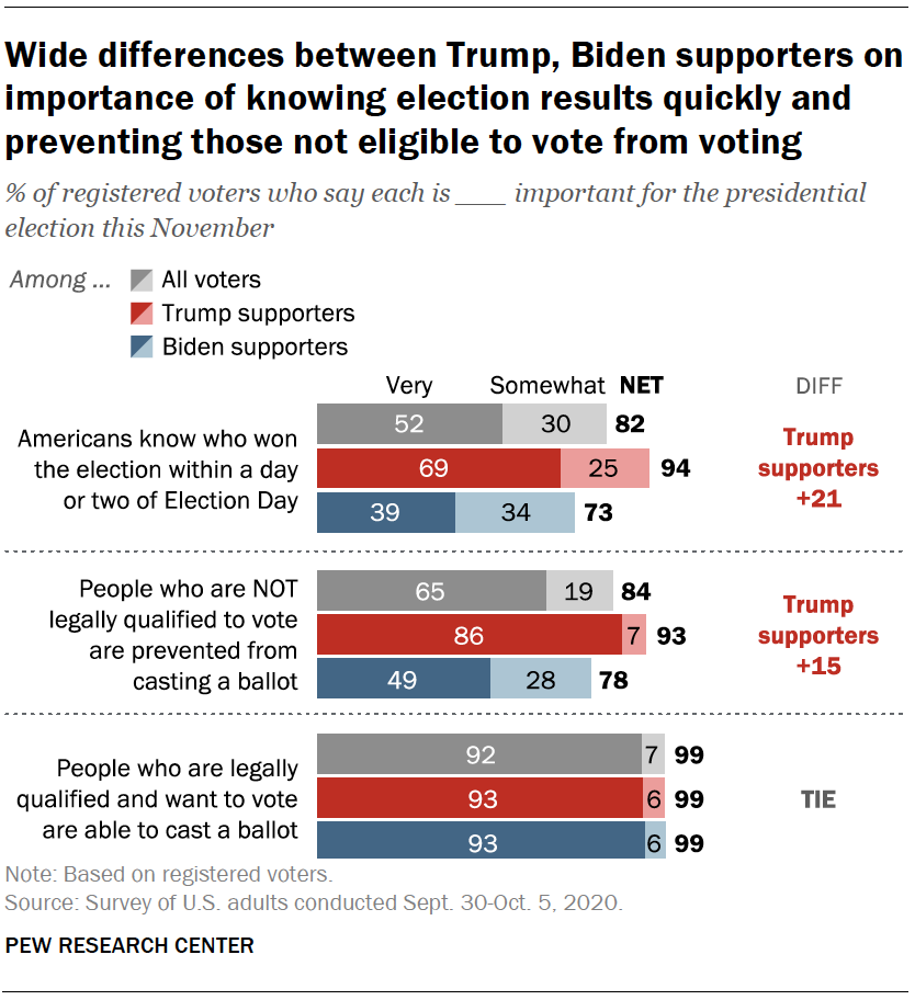Wide differences between Trump, Biden supporters on importance of knowing election results quickly and preventing those not eligible to vote from voting