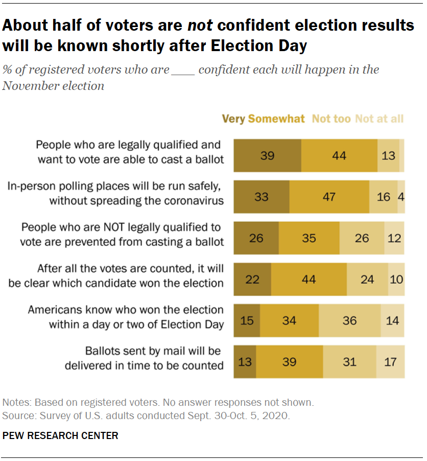 About half of voters are not confident election results will be known shortly after Election Day