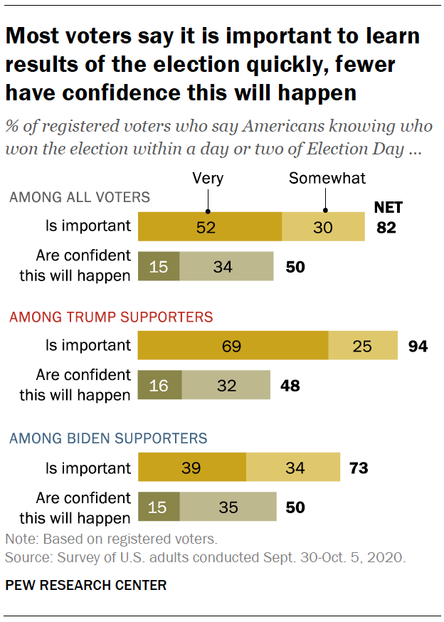 Most voters say it is important to learn results of the election quickly, fewer have confidence this will happen