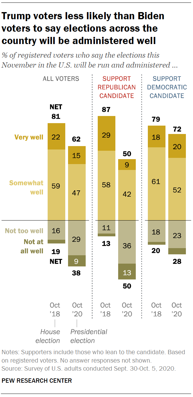 Trump voters less likely than Biden voters to say elections across the country will be administered well