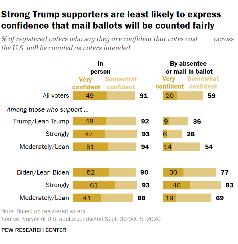 Strong Trump supporters are least likely to express confidence that mail ballots will be counted fairly
