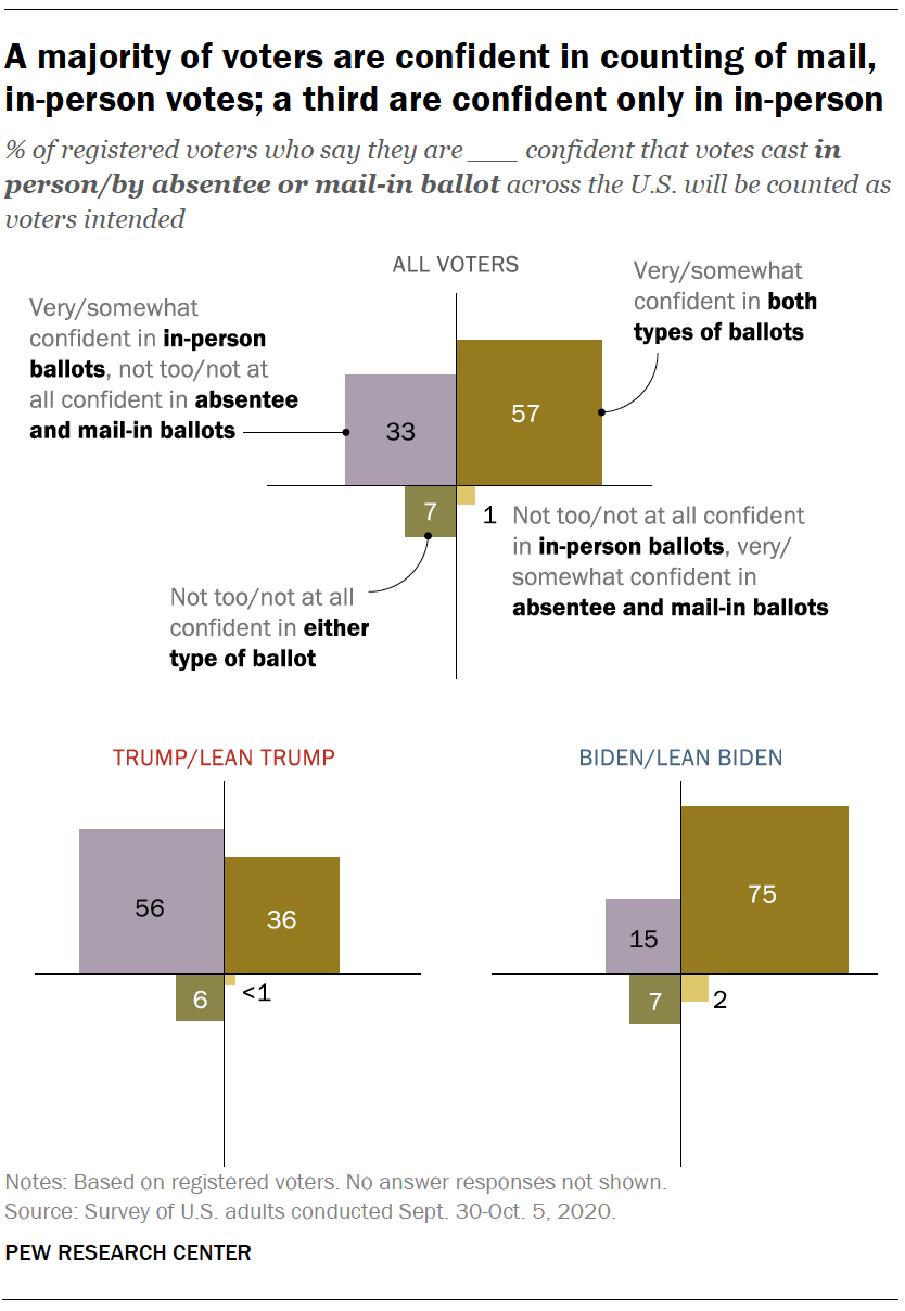 A majority of voters are confident in counting of mail, in-person votes; a third are confident only in in-person