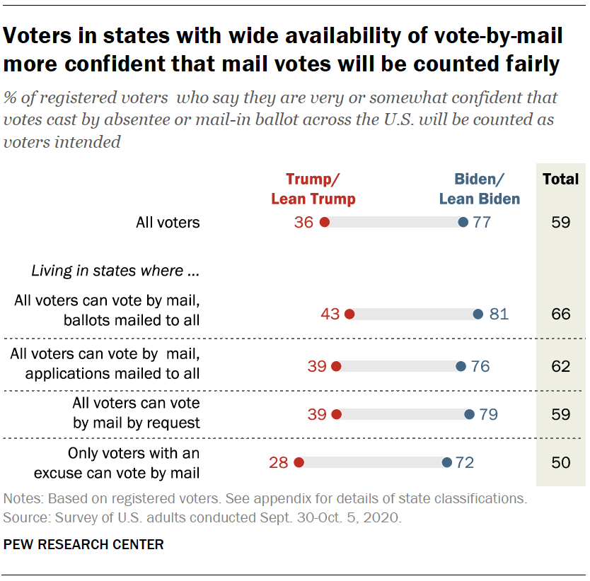 Voters in states with wide availability of vote-by-mail more confident that mail votes will be counted fairly