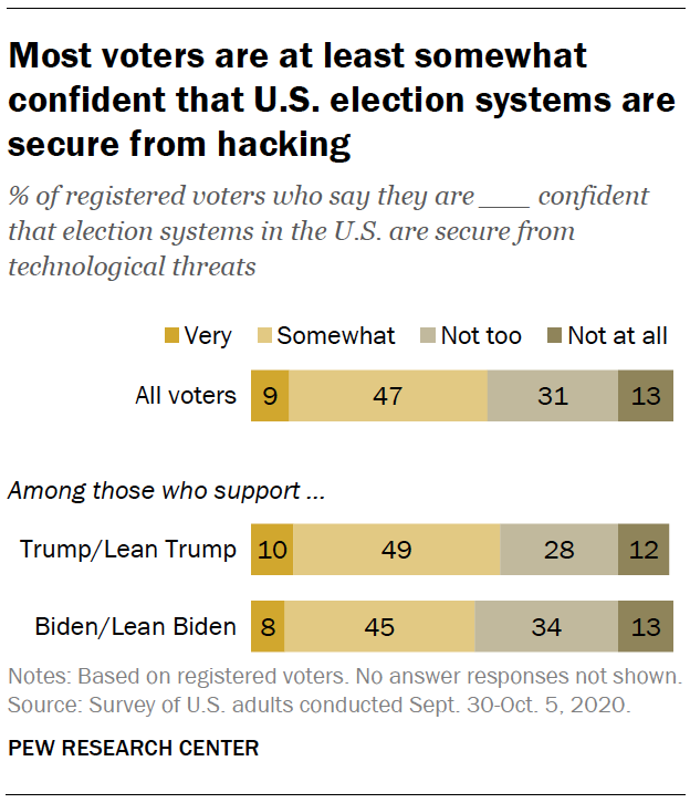 Most voters are at least somewhat confident that U.S. election systems are secure from hacking